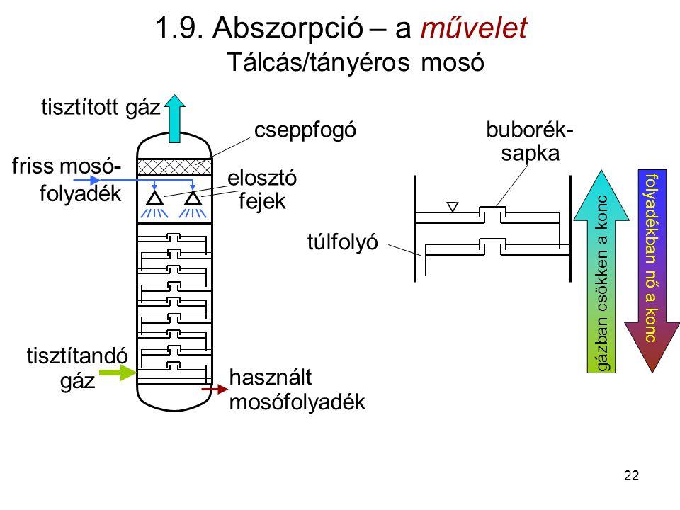 1.9. Abszorpció – a művelet Tálcás/tányéros mosó tisztított gáz