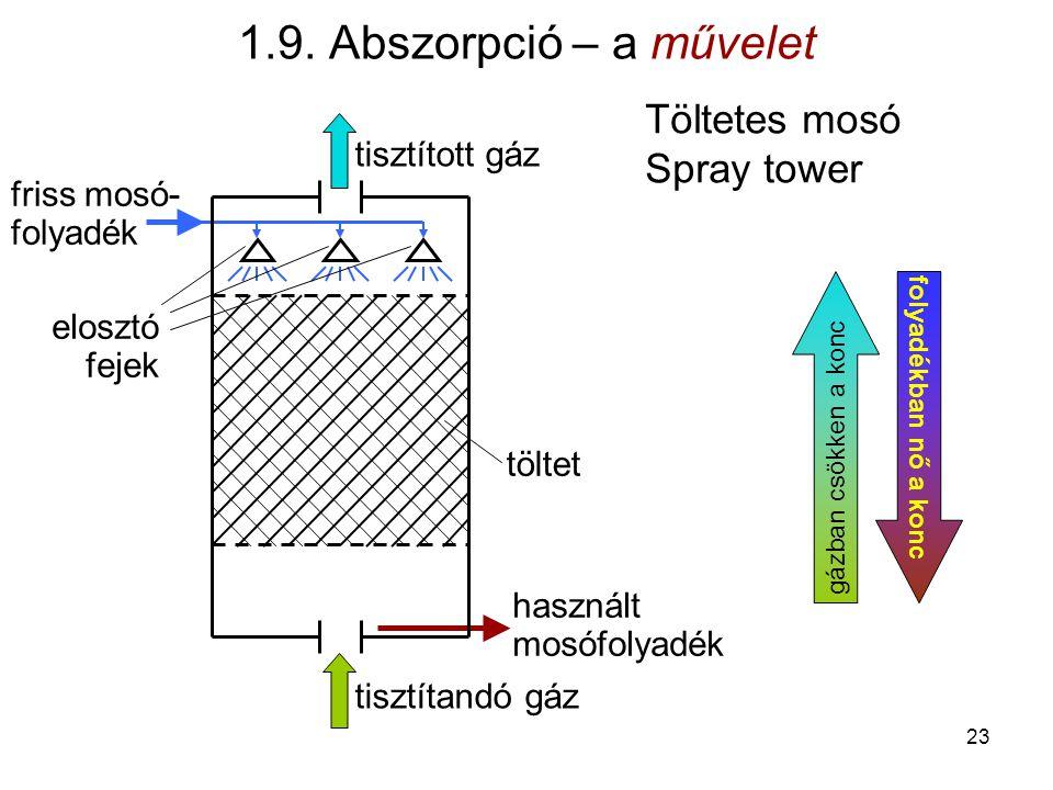1.9. Abszorpció – a művelet Töltetes mosó Spray tower tisztított gáz