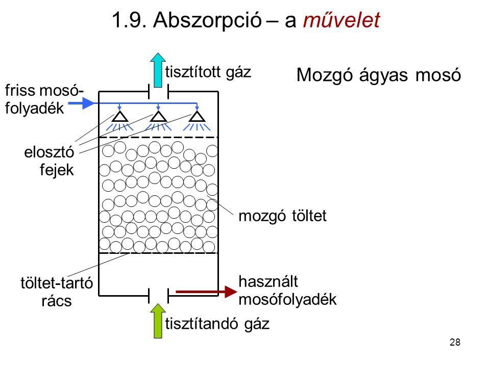 1.9. Abszorpció – a művelet Mozgó ágyas mosó tisztított gáz