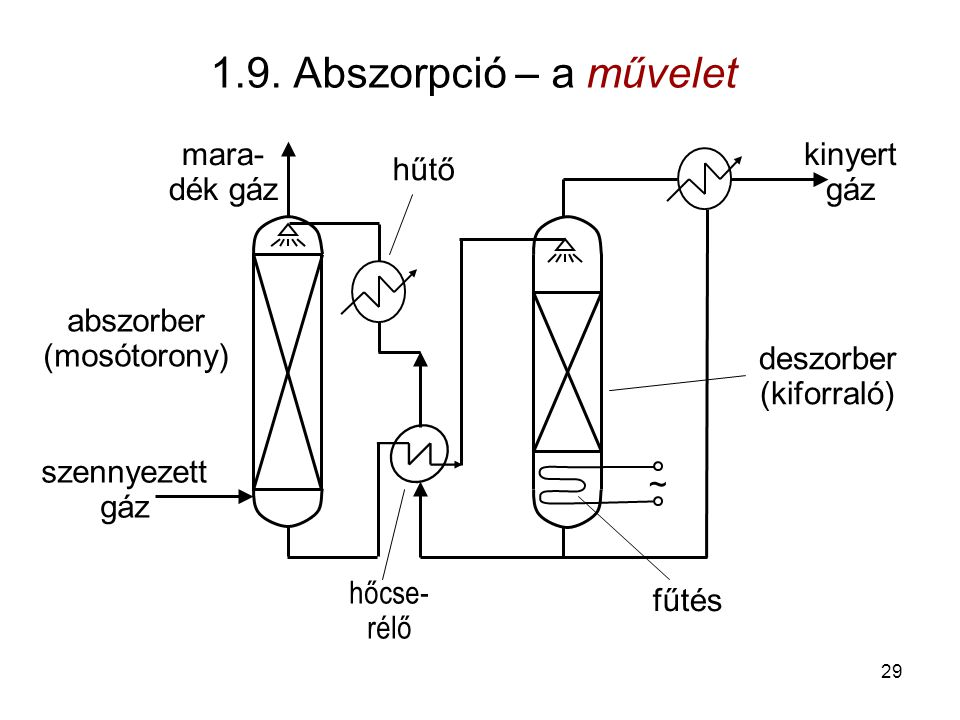 1.9. Abszorpció – a művelet mara-dék gáz kinyert gáz hűtő