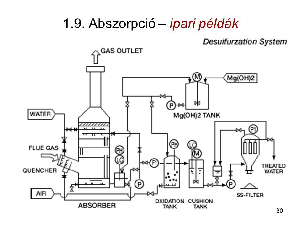 1.9. Abszorpció – ipari példák