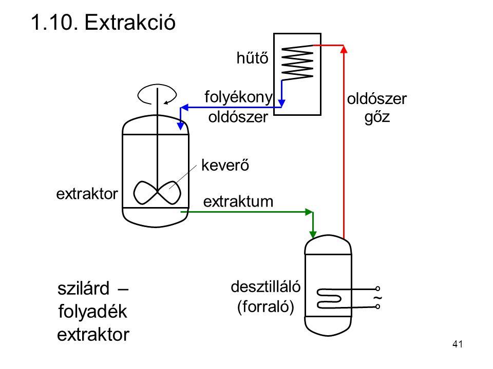 1.10. Extrakció szilárd – folyadék extraktor hűtő folyékony oldószer