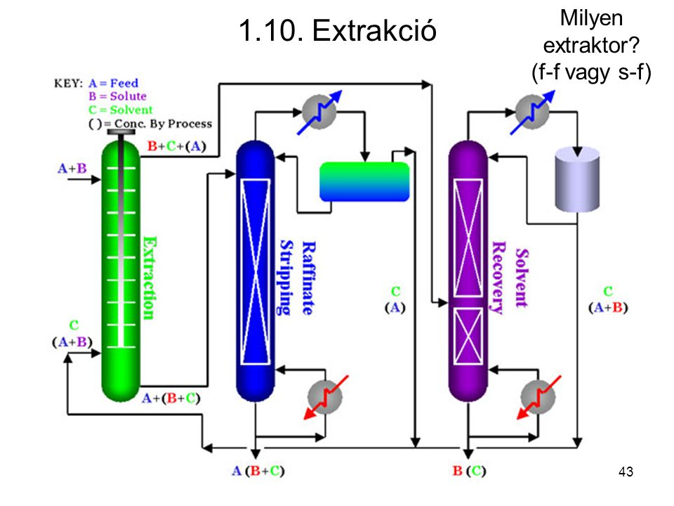 Milyen extraktor (f-f vagy s-f)