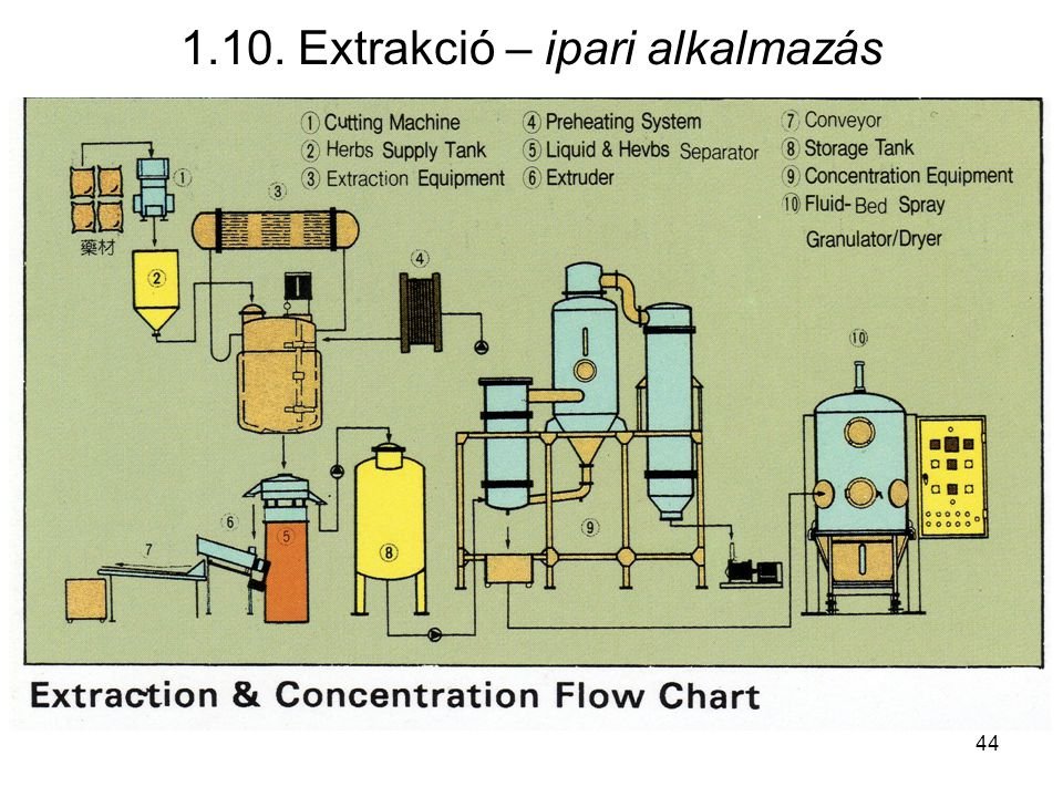 1.10. Extrakció – ipari alkalmazás