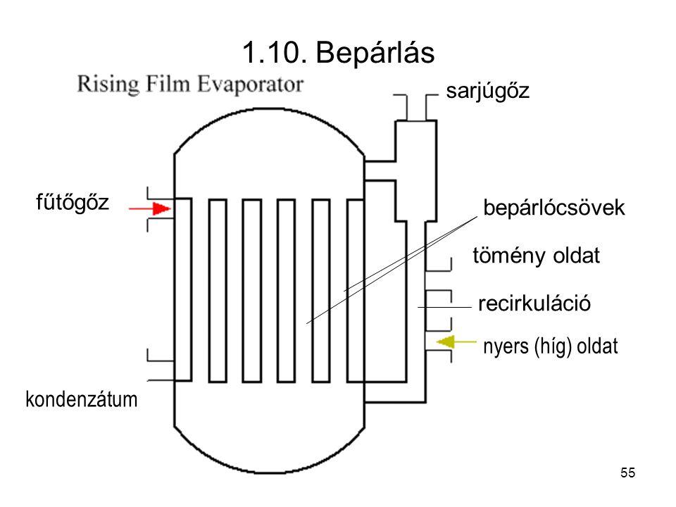 1.10. Bepárlás sarjúgőz fűtőgőz bepárlócsövek tömény oldat