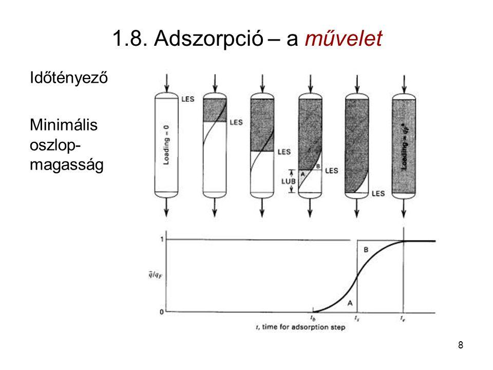 1.8. Adszorpció – a művelet Időtényező Minimális oszlop-magasság