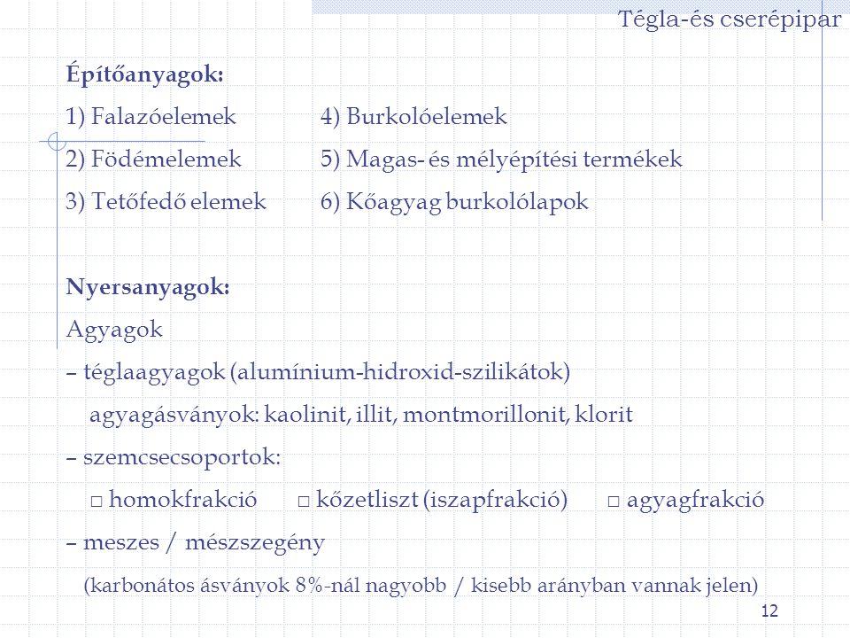 Tégla-és cserépipar Építőanyagok: 1) Falazóelemek 4) Burkolóelemek. 2) Födémelemek 5) Magas- és mélyépítési termékek.