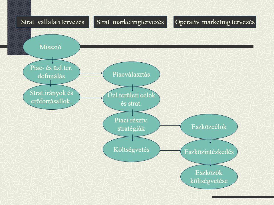 Strat. vállalati tervezés Strat. marketingtervezés