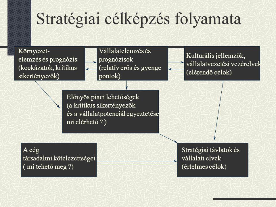 Stratégiai célképzés folyamata