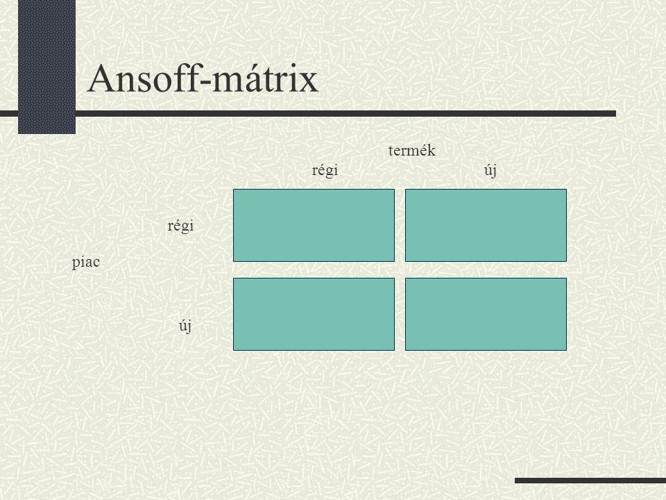 Ansoff-mátrix termék régi új régi piac új