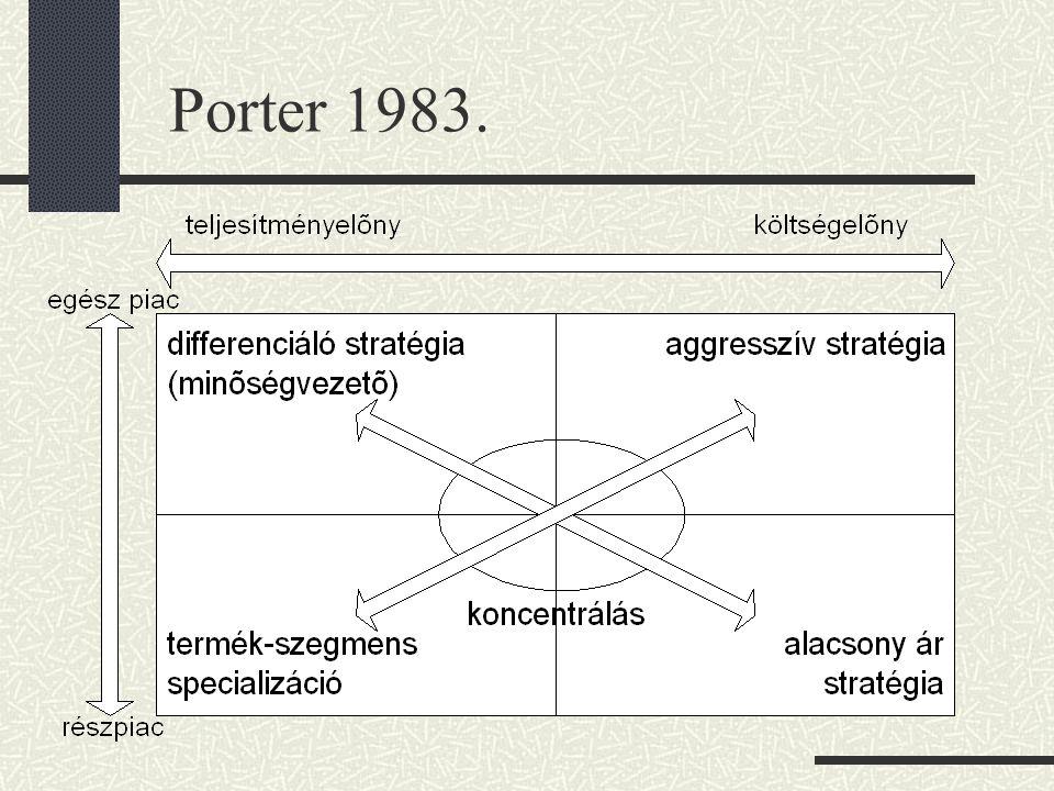 Porter 1983.