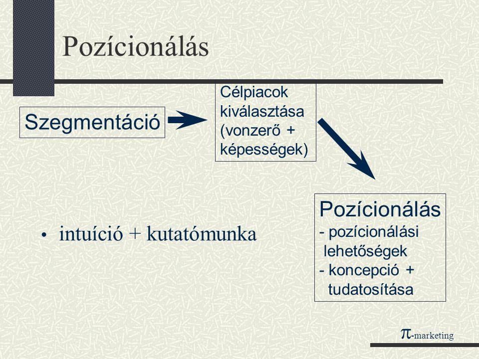 Pozícionálás Szegmentáció Pozícionálás intuíció + kutatómunka