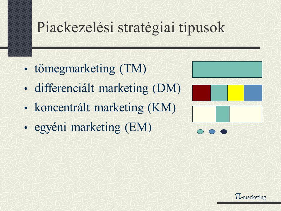 Piackezelési stratégiai típusok
