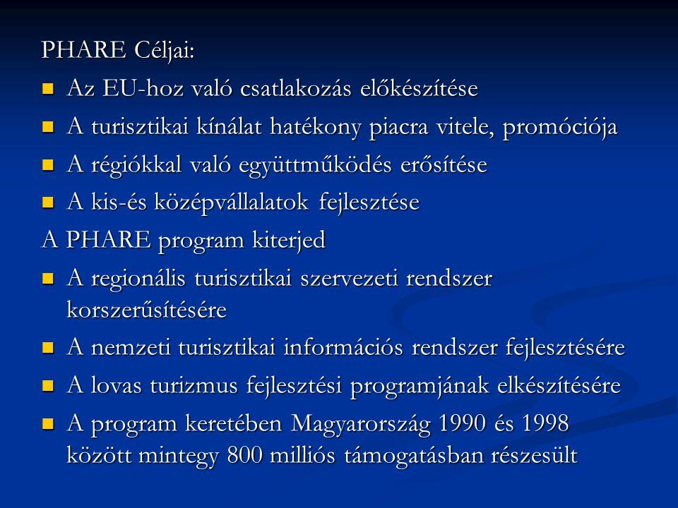 PHARE Céljai: Az EU-hoz való csatlakozás előkészítése. A turisztikai kínálat hatékony piacra vitele, promóciója.