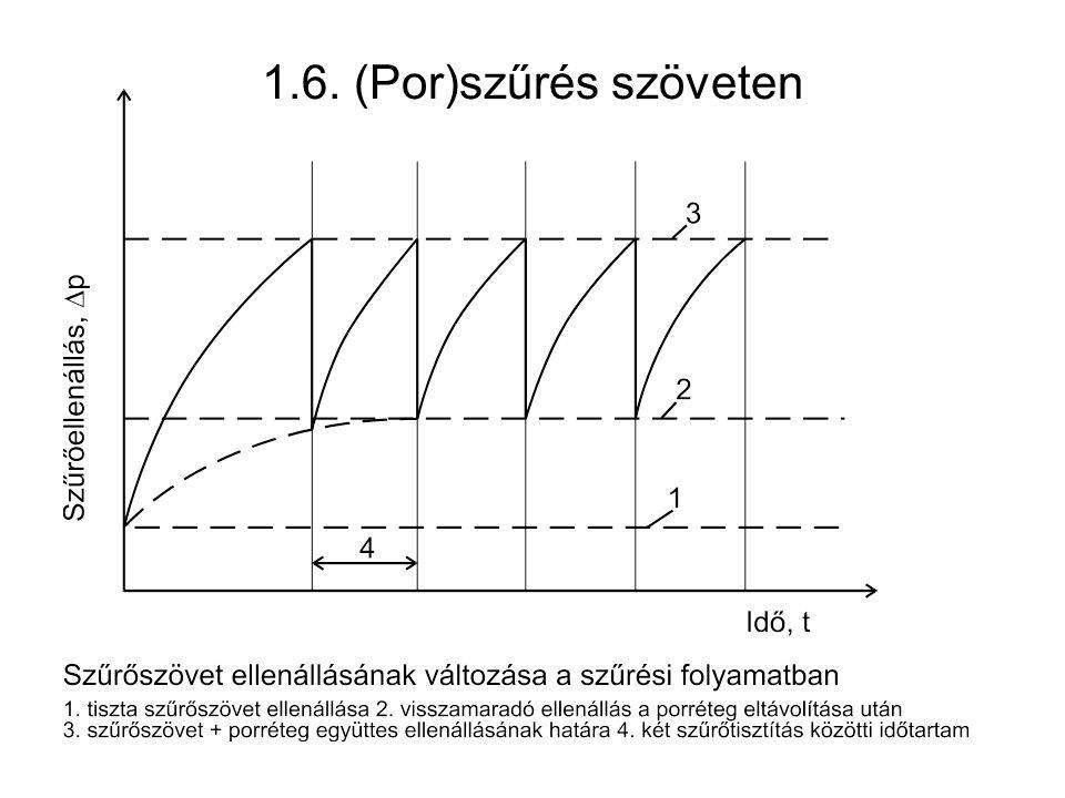 1.6. (Por)szűrés szöveten