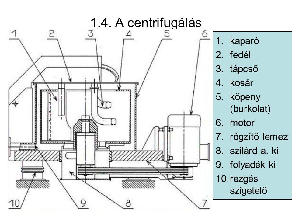 1.4. A centrifugálás 1. kaparó 1 Scraper 2. fedél 2 Cover 3. tápcső
