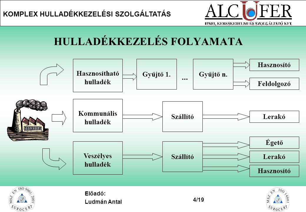 HULLADÉKKEZELÉS FOLYAMATA