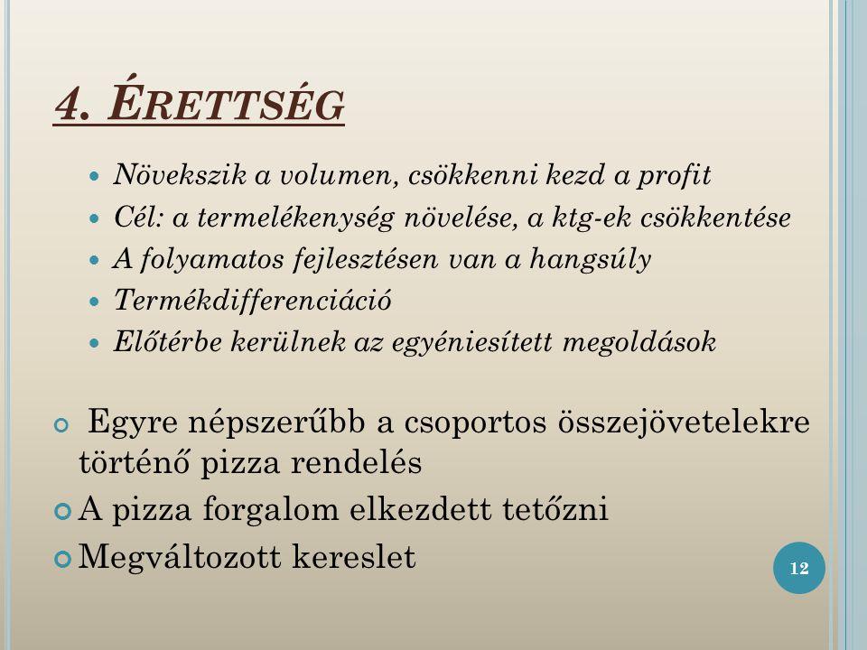 4. Érettség A pizza forgalom elkezdett tetőzni Megváltozott kereslet