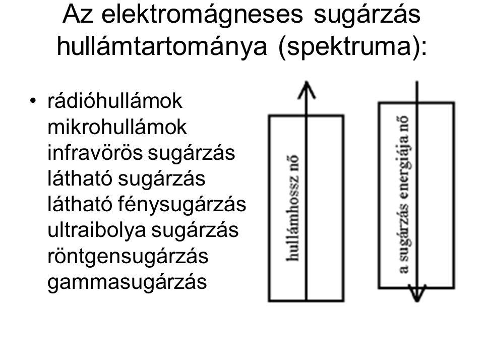 Az elektromágneses sugárzás hullámtartománya (spektruma):
