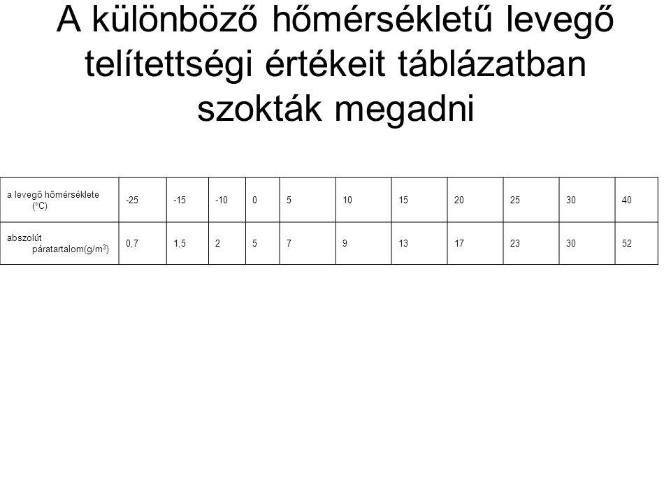 A különböző hőmérsékletű levegő telítettségi értékeit táblázatban szokták megadni