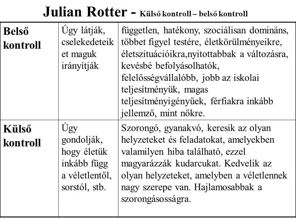Julian Rotter - Külső kontroll – belső kontroll