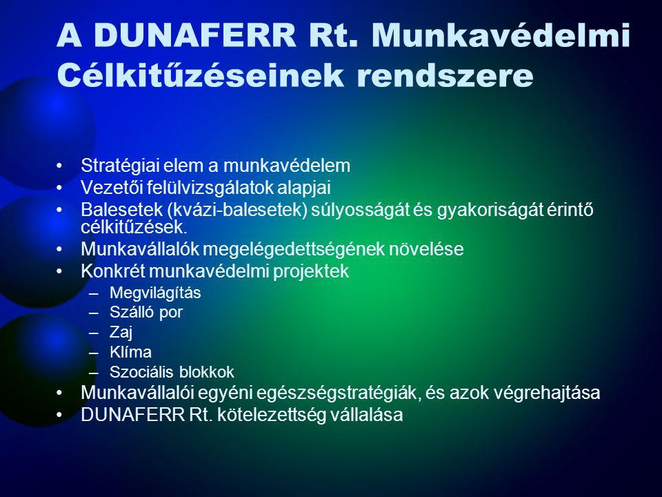 A DUNAFERR Rt. Munkavédelmi Célkitűzéseinek rendszere