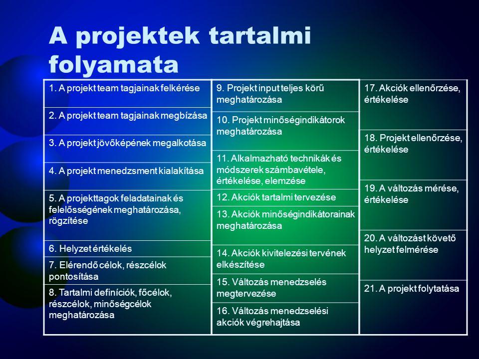 A projektek tartalmi folyamata