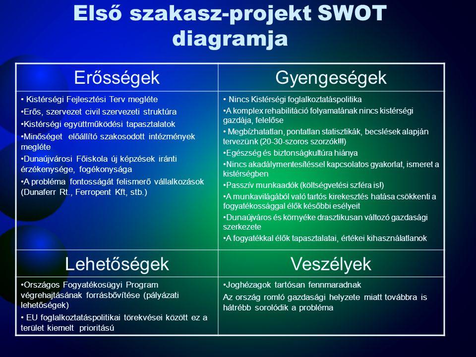 Első szakasz-projekt SWOT diagramja
