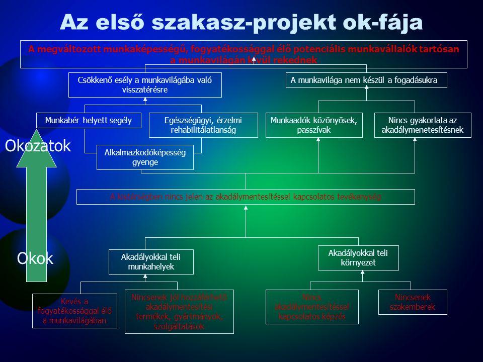 Az első szakasz-projekt ok-fája