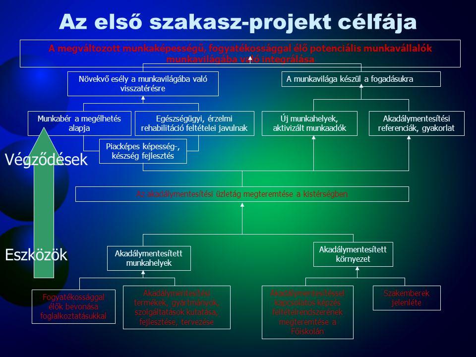 Az első szakasz-projekt célfája