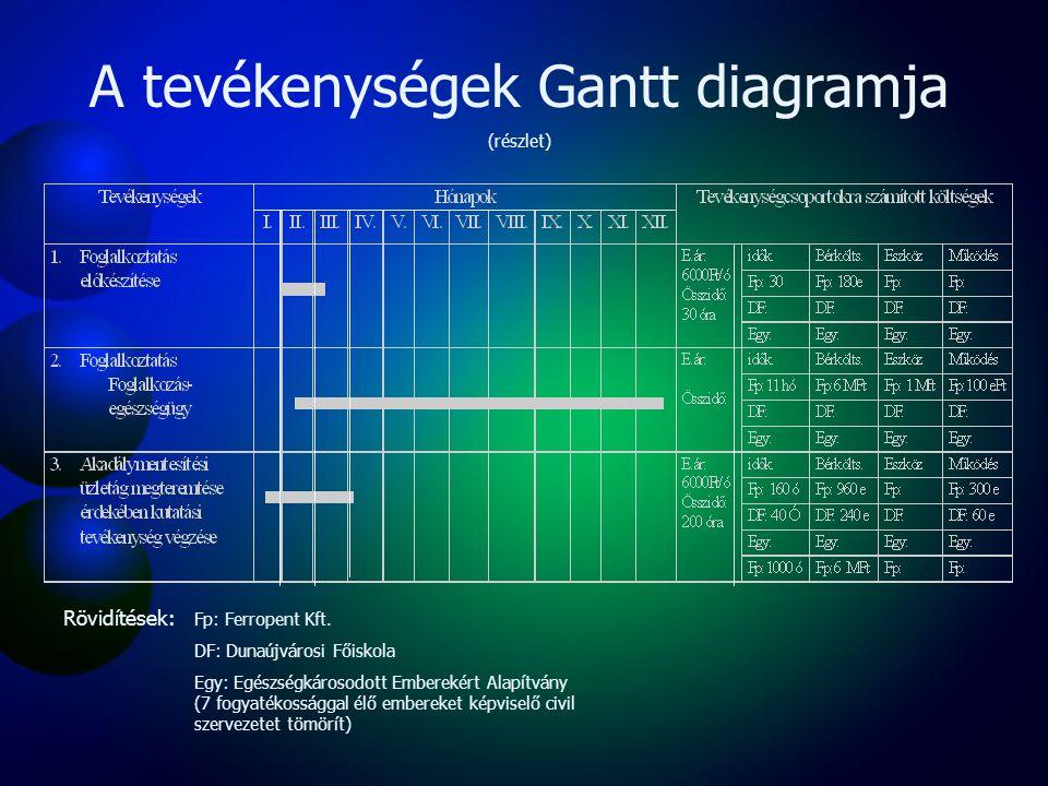 A tevékenységek Gantt diagramja