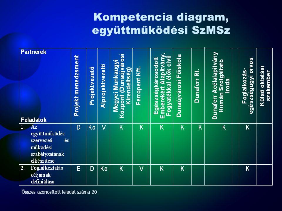 Kompetencia diagram, együttműködési SzMSz