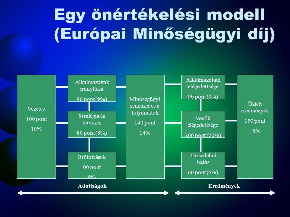 Egy önértékelési modell (Európai Minőségügyi díj)
