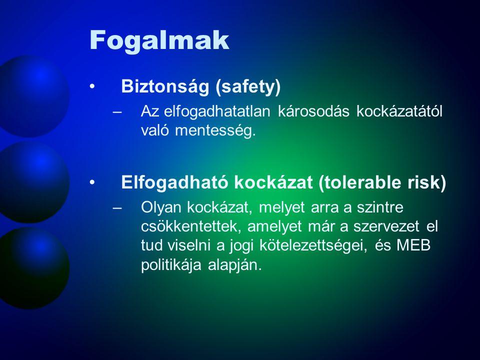 Fogalmak Biztonság (safety) Elfogadható kockázat (tolerable risk)