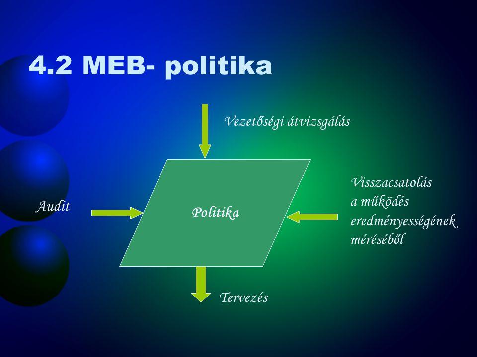 4.2 MEB- politika Vezetőségi átvizsgálás Visszacsatolás Politika