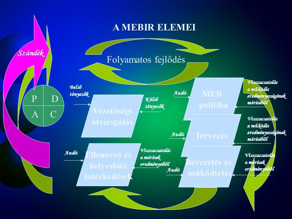 A MEBIR ELEMEI Folyamatos fejlődés P D A C MEB- politika Vezetőségi