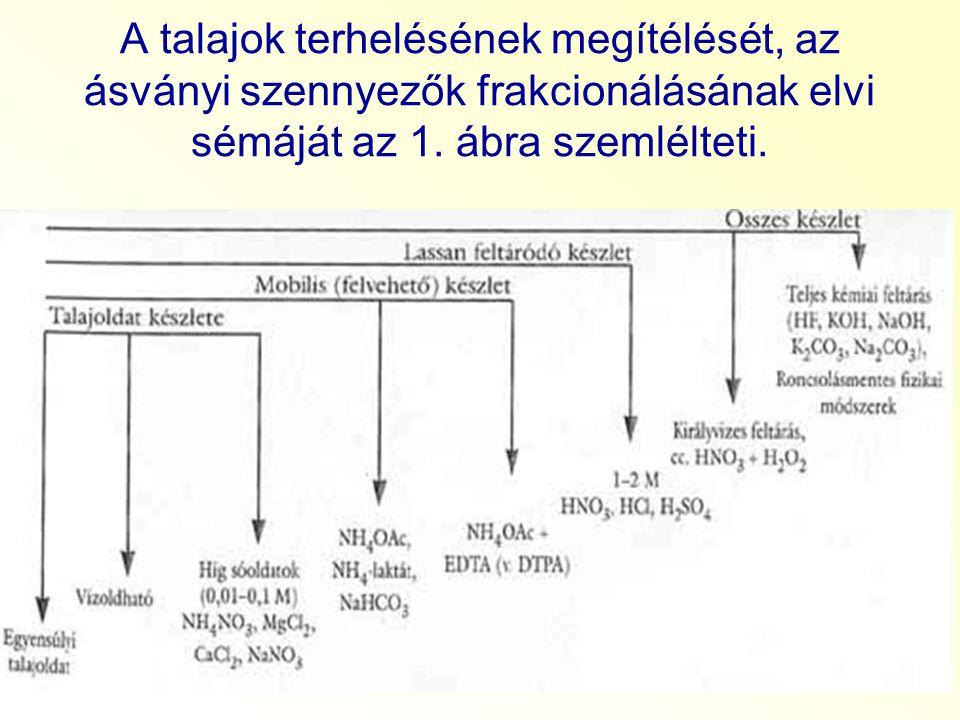 A talajok terhelésének megítélését, az ásványi szennyezők frakcionálásának elvi sémáját az 1.