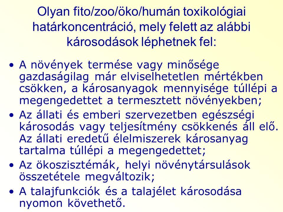 Olyan fito/zoo/öko/humán toxikológiai határkoncentráció, mely felett az alábbi károsodások léphetnek fel: