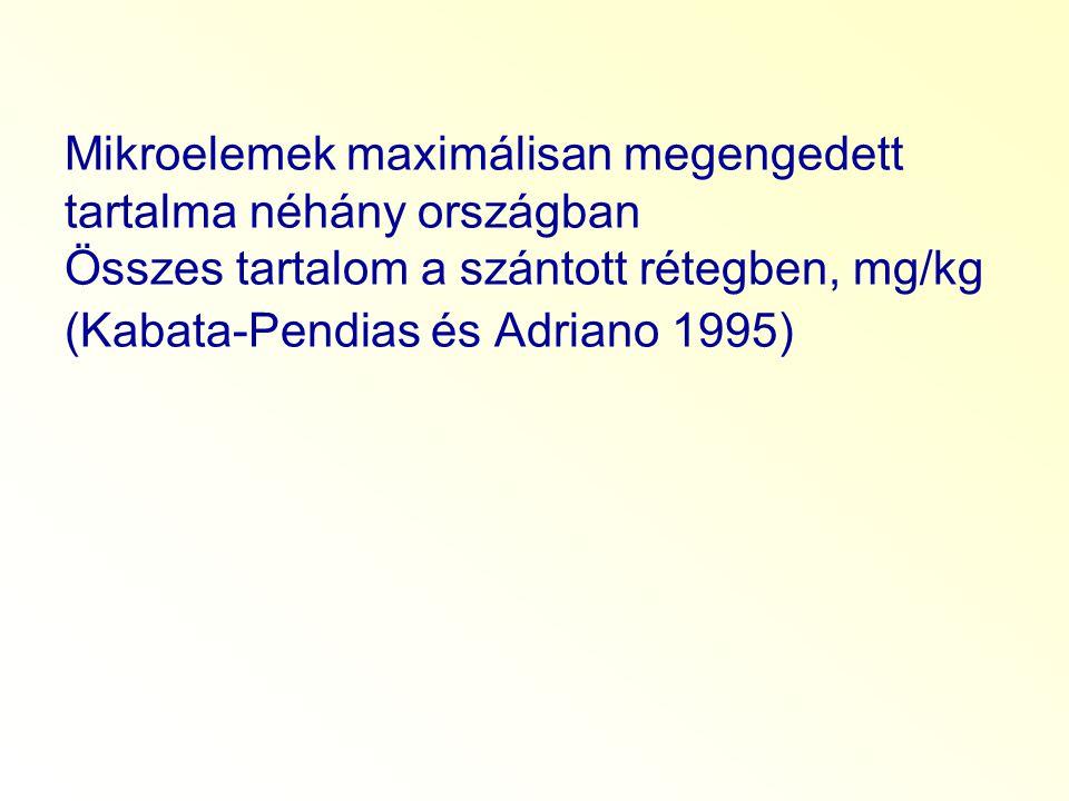 Mikroelemek maximálisan megengedett tartalma néhány országban Összes tartalom a szántott rétegben, mg/kg (Kabata-Pendias és Adriano 1995)