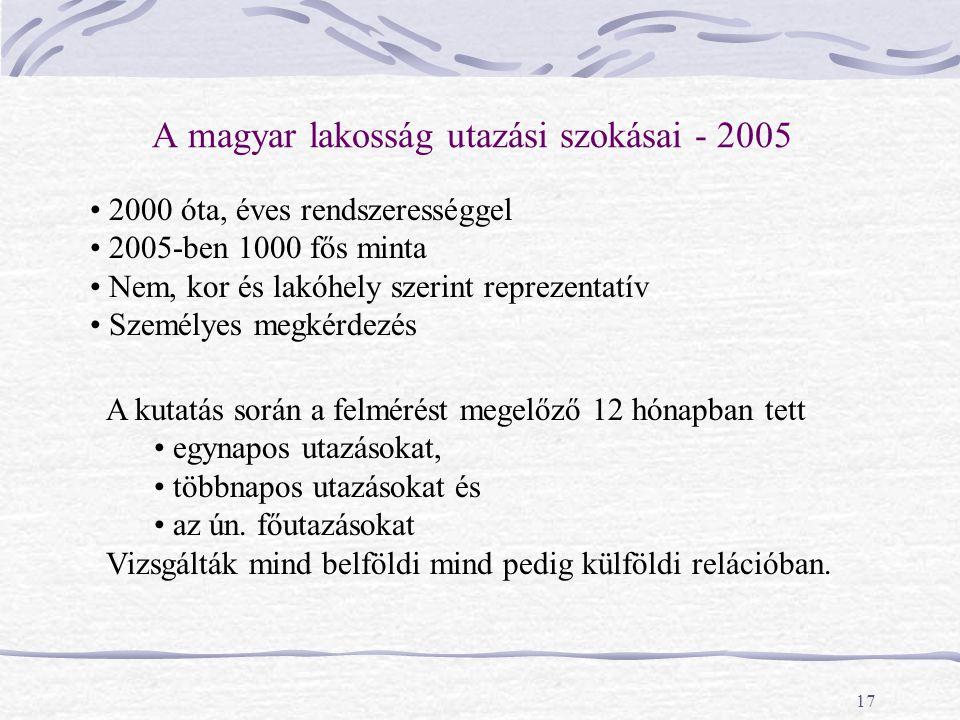 A magyar lakosság utazási szokásai - 2005