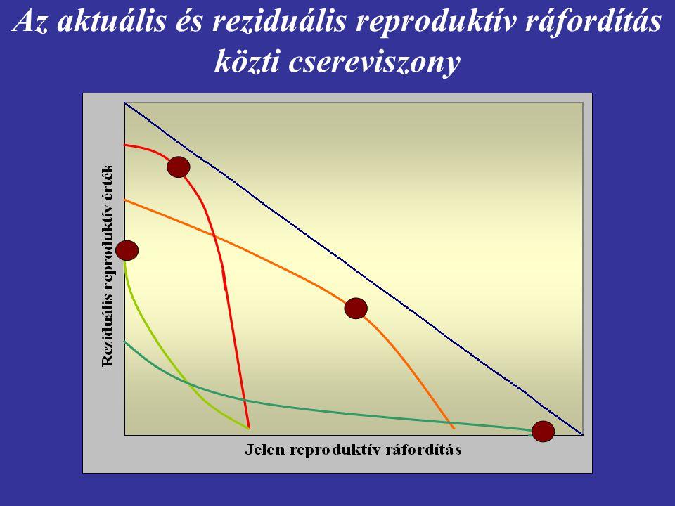 Az aktuális és reziduális reproduktív ráfordítás közti csereviszony