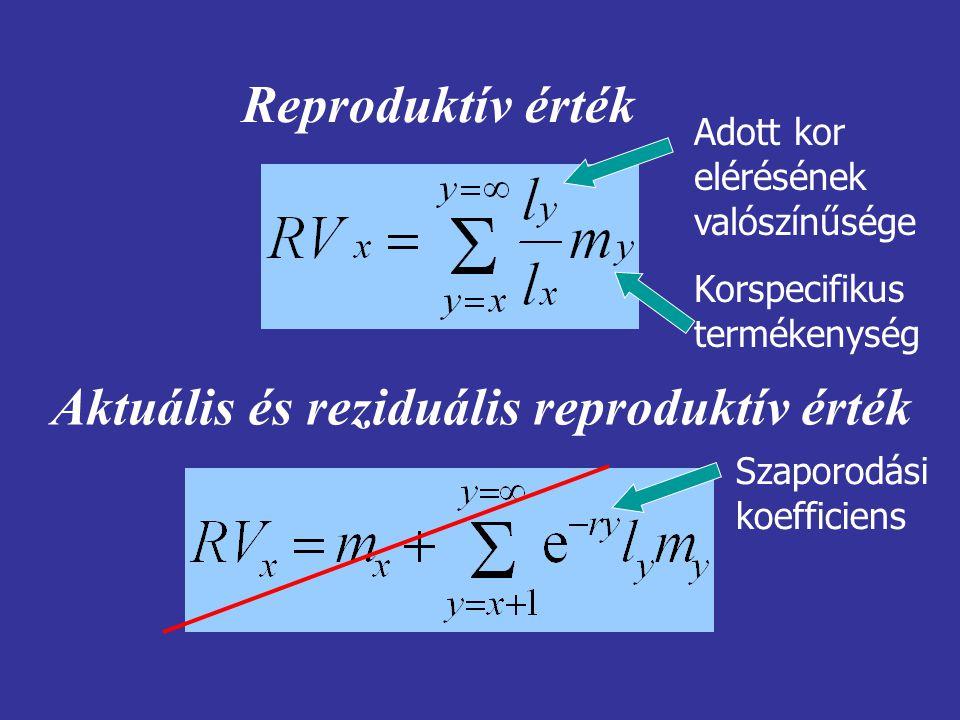 Aktuális és reziduális reproduktív érték