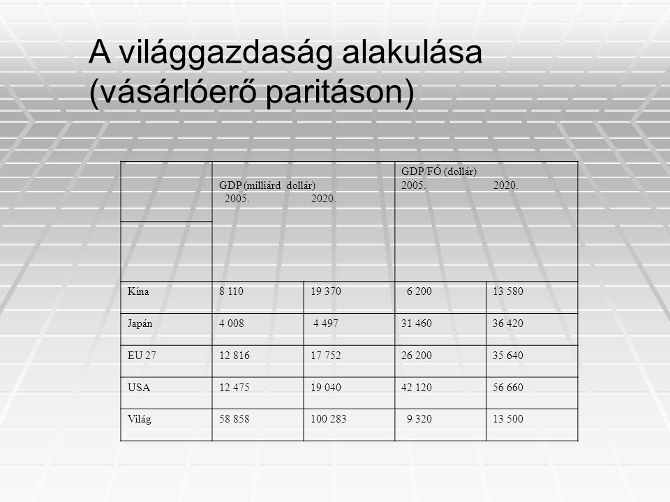 A világgazdaság alakulása (vásárlóerő paritáson)