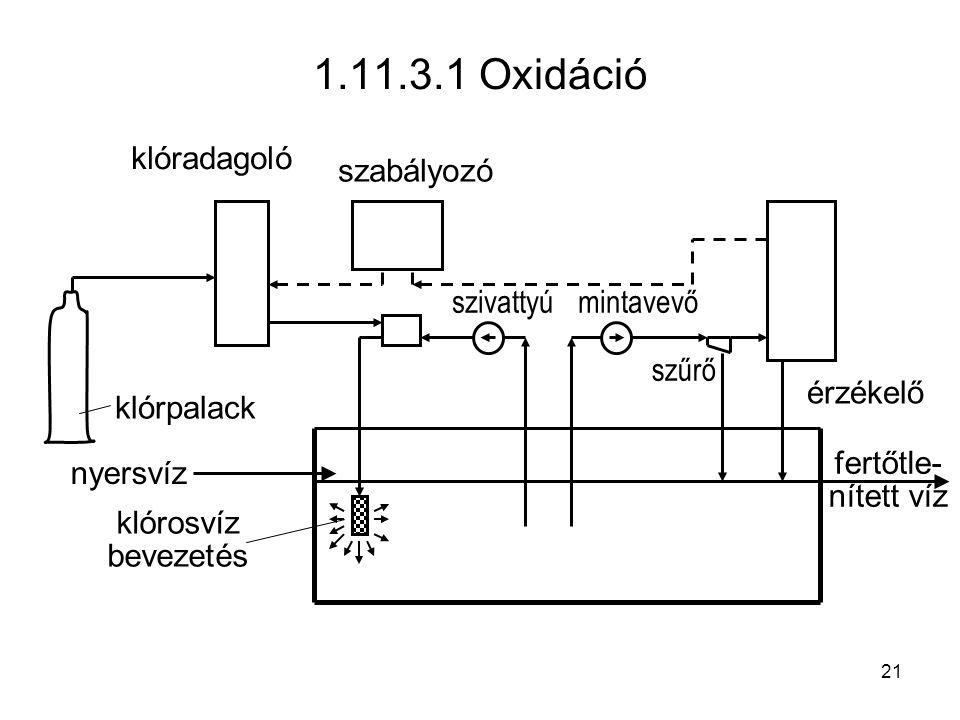 1.11.3.1 Oxidáció klórpalack klóradagoló érzékelő szivattyú nyersvíz