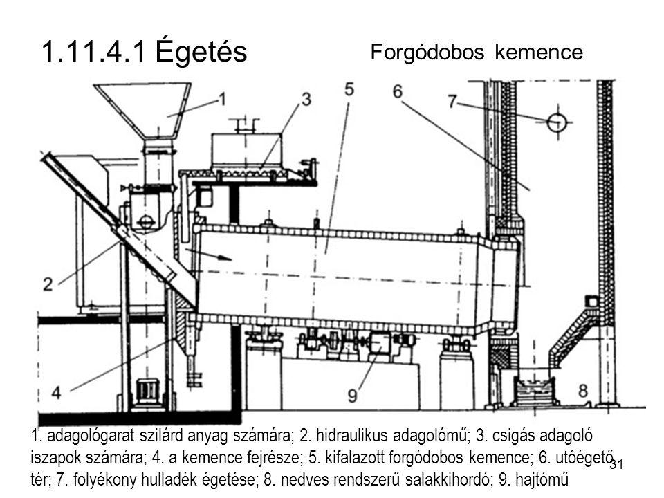 1.11.4.1 Égetés Forgódobos kemence