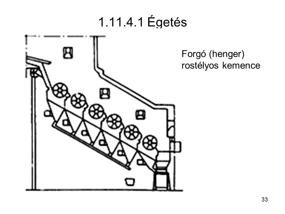 1.11.4.1 Égetés Forgó (henger) rostélyos kemence