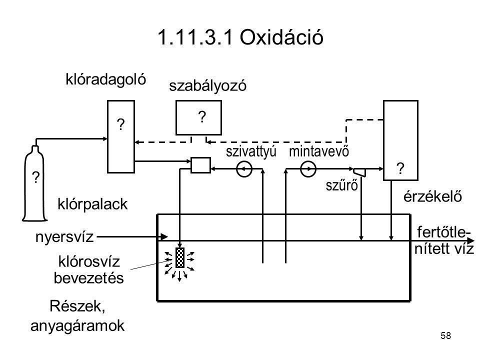 1.11.3.1 Oxidáció klóradagoló szabályozó szivattyú mintavevő