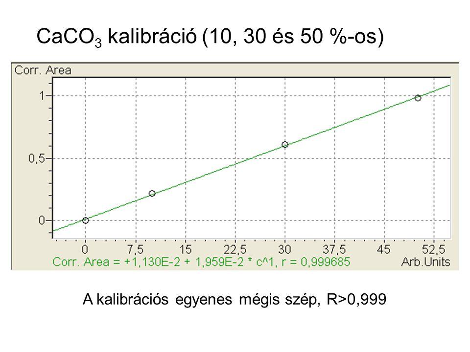 CaCO3 kalibráció (10, 30 és 50 %-os)