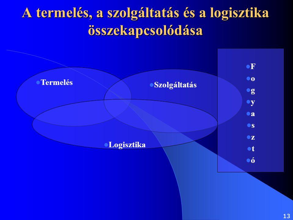 A termelés, a szolgáltatás és a logisztika összekapcsolódása