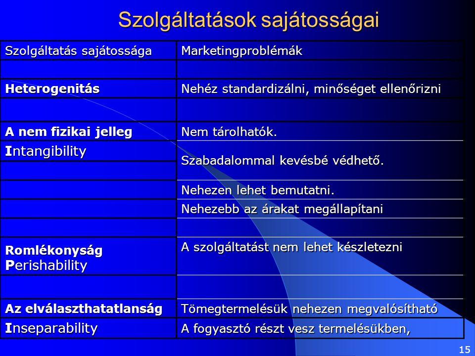 Szolgáltatások sajátosságai